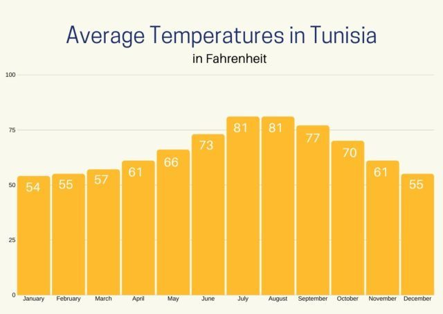 Graph of Average temperatures in Tunisia throughout the year