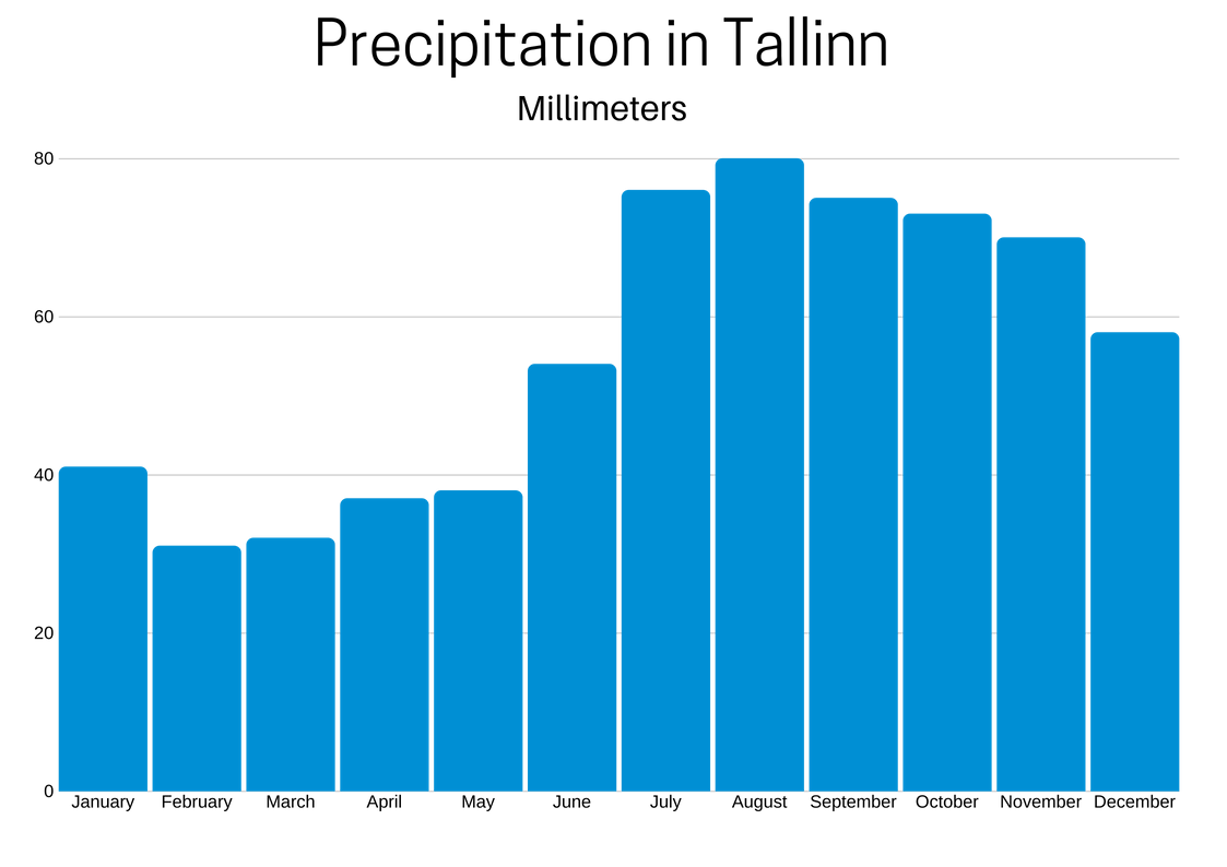 Average Precipitation in Tallinn