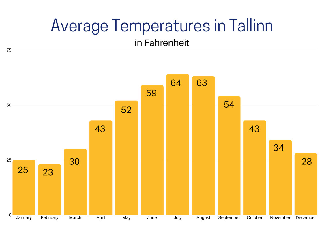 Average temperatures in Tallinn