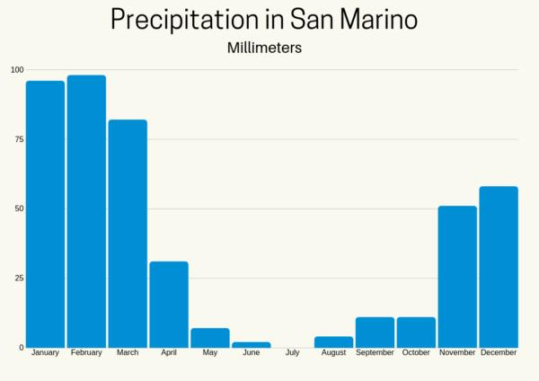 San Marino Weather graph: Average Precipitation in San Marino