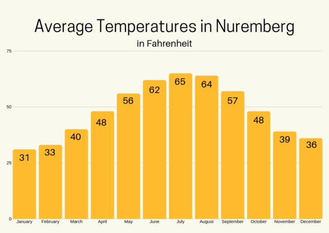 Average high temps in Nuremberg