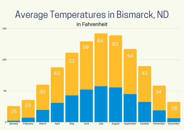 Chart showing the average temperatures in Bismarck ND throughout the year