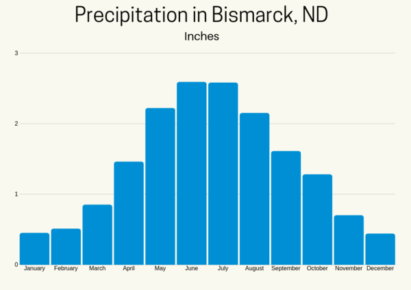 Chart showing the average precipitation in Bismarck, ND.