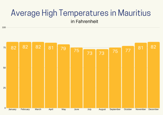 This graph of Average High Temperatures in Mauritius shows us that there is not much change throughout the year.