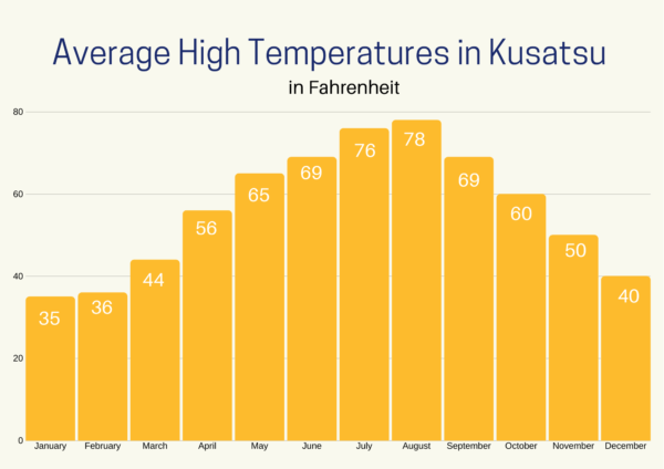 Average High Temperatures in Kusatsu by month.